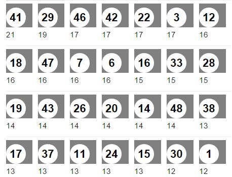 Häufigste Lottozahlen 6 Aus 49