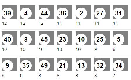 lottozahlen-hfk-selten-2015