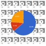 Lottozahlenhäufigkeit Grafik
